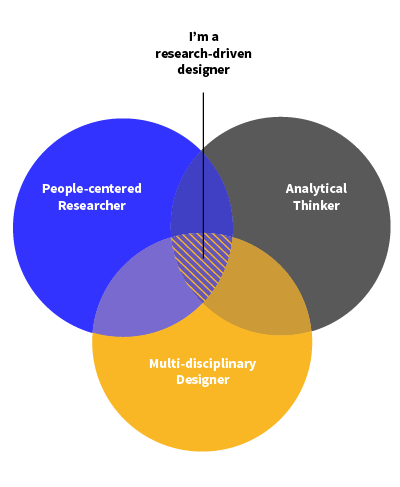 model of research driven design
