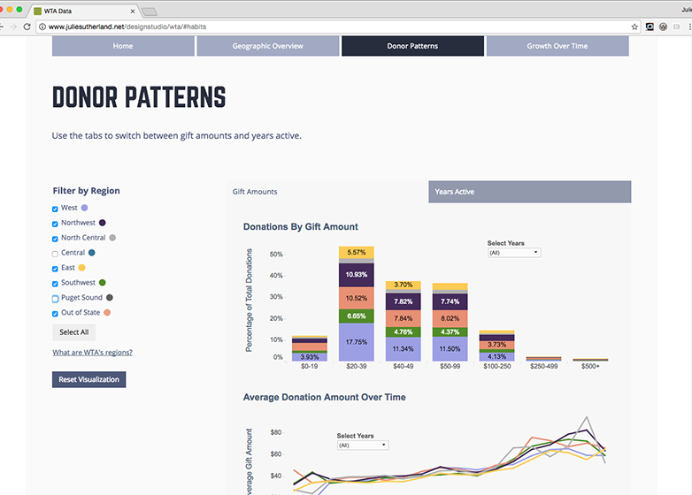 Donation Explorer donor patterns page