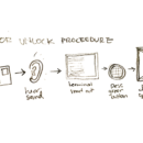 Security procedure